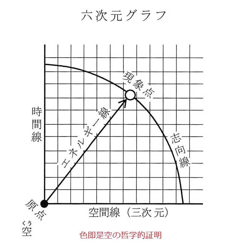 山本健造博士が考えた六次元グラフ