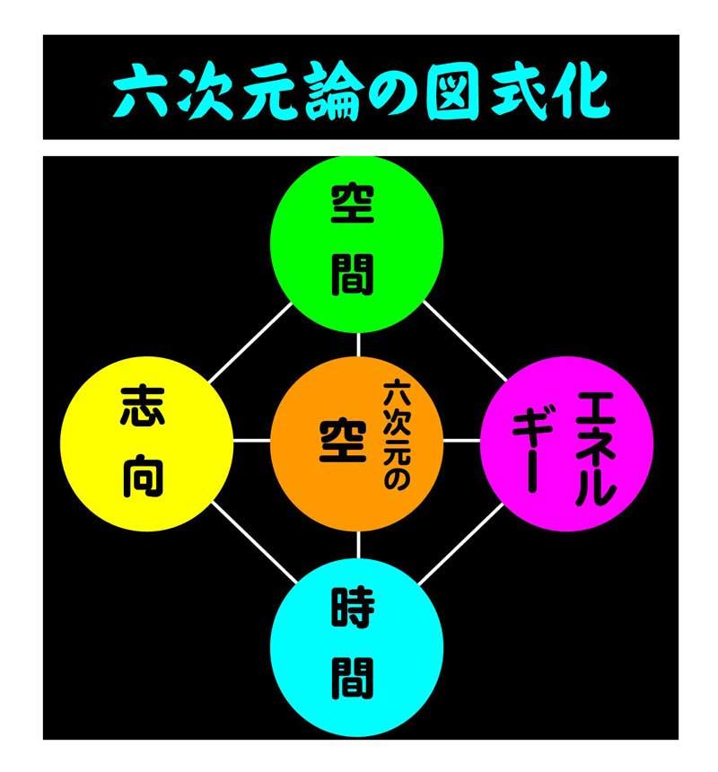 六次元論の図式化